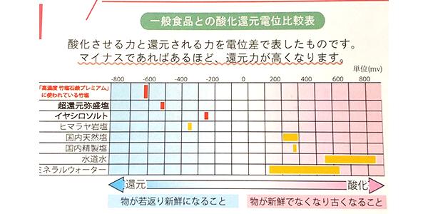 竹塩石鹸イメージ2