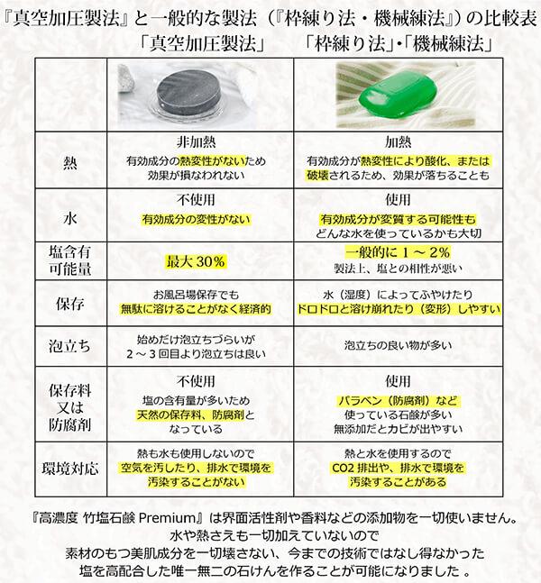 竹塩石鹸イメージ16